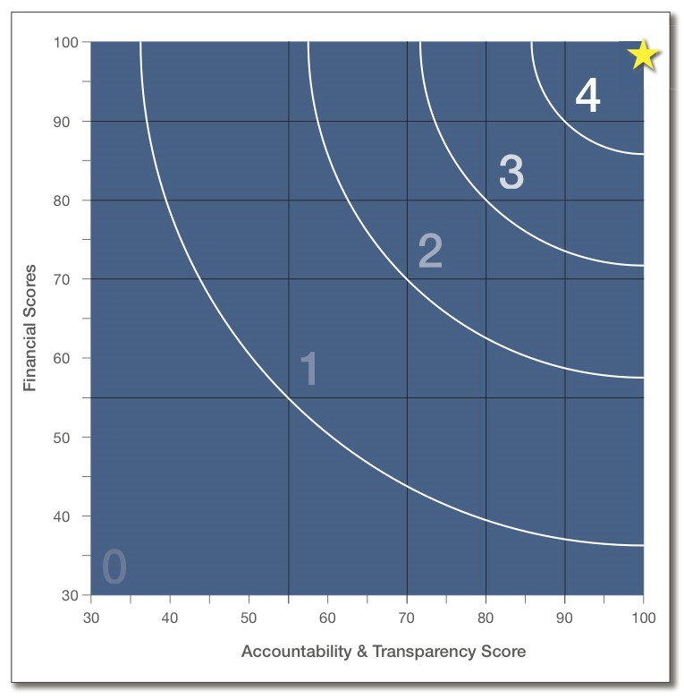 CN graph